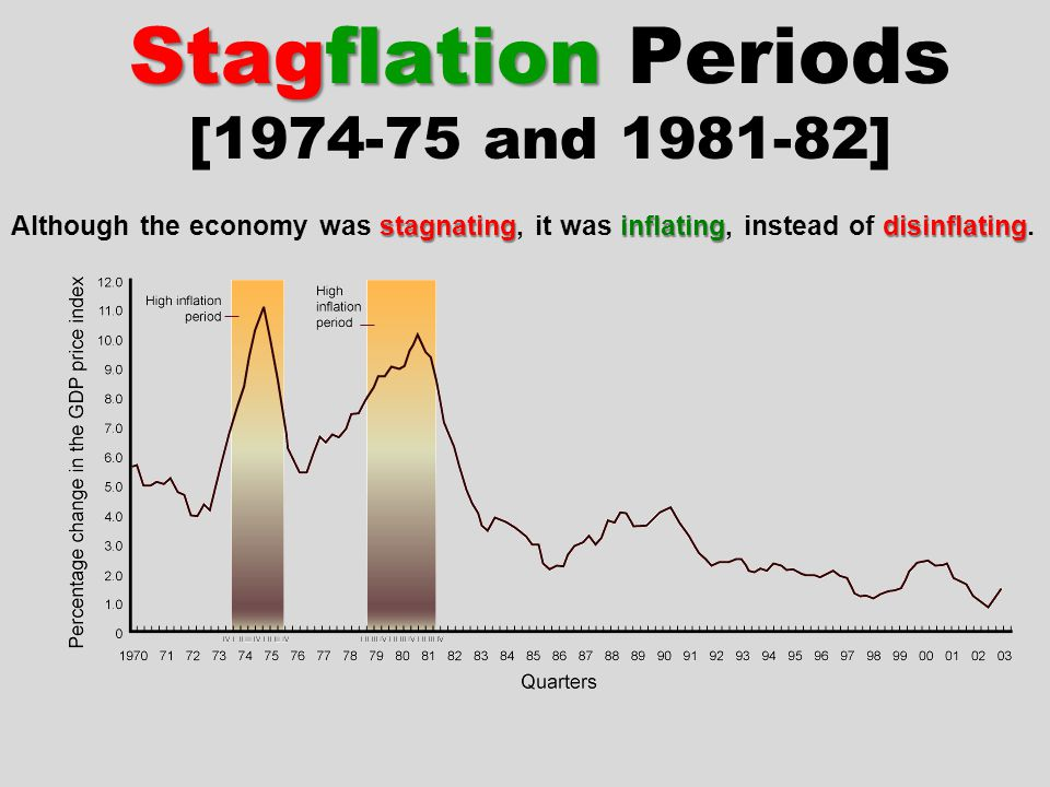Stagflation Periods [1974-75 and 1981-82]